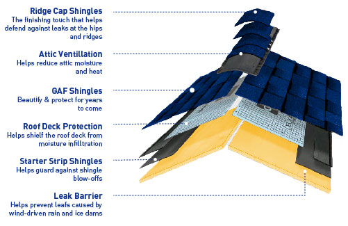 Roofing components diagram